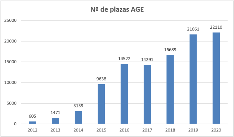 grafica-oferta-empleo-plazas-age