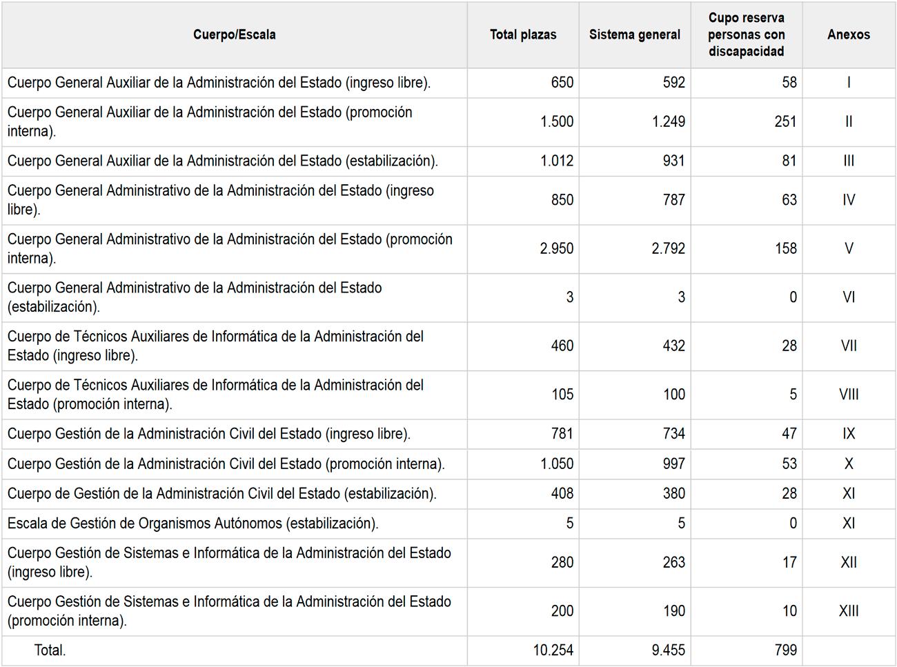 Oferta de empleo público AGE 2021